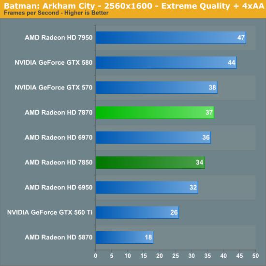 Batman Arkham City Amd Radeon Hd 7870 Ghz Edition Radeon Hd 7850 Review Rounding Out Southern Islands