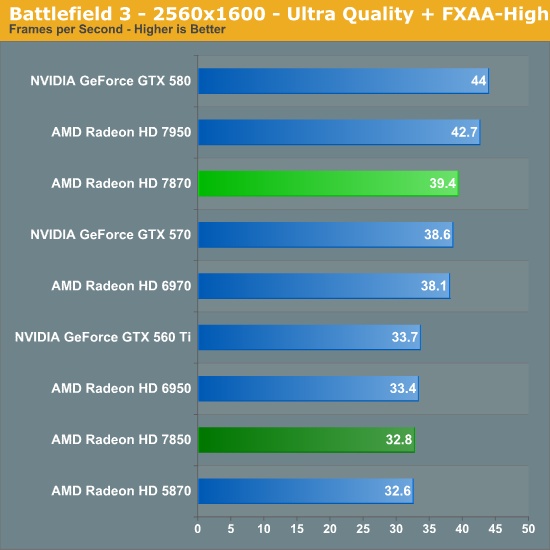 Battlefield 3 Amd Radeon Hd 7870 Ghz Edition Radeon Hd 7850 Review Rounding Out Southern Islands