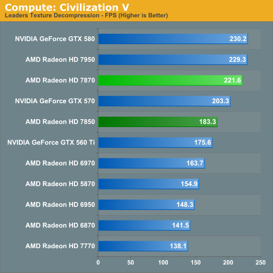 Compute Performance Amd Radeon Hd 7870 Ghz Edition Radeon Hd 7850 Review Rounding Out Southern Islands