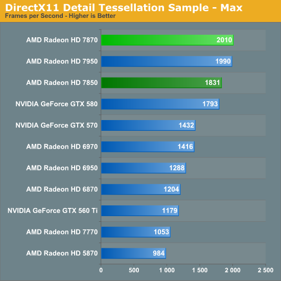 Theoretical Performance Amd Radeon Hd 7870 Ghz Edition Radeon Hd 7850 Review Rounding Out Southern Islands