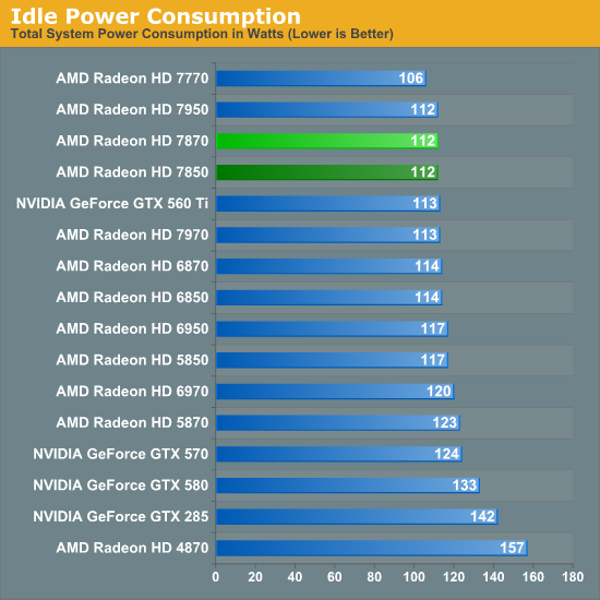 Power Temperature Noise Amd Radeon Hd 7870 Ghz Edition Radeon Hd 7850 Review Rounding Out Southern Islands