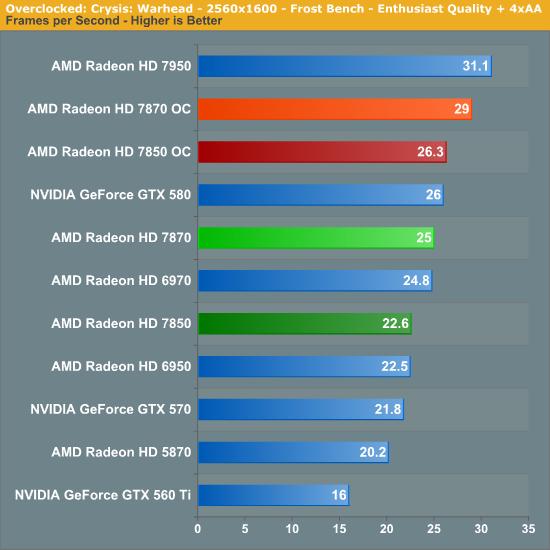 Overclocking: Gaming & Compute Performance - AMD Radeon HD