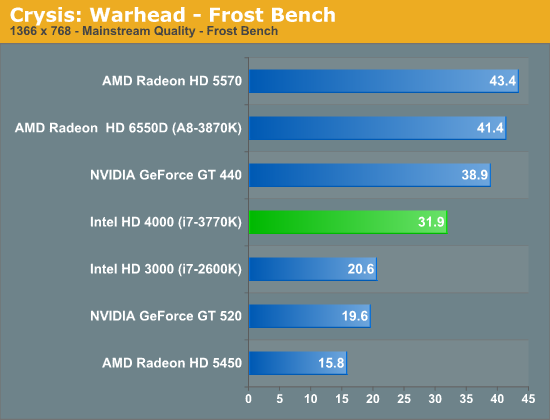 Crysis: Warhead - Frost Bench