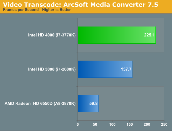Video Transcode: ArcSoft Media Converter 7.5