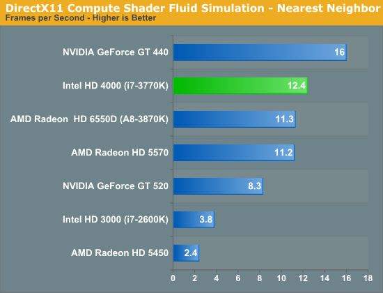 DirectX11 Compute Shader Fluid Simulation - Nearest Neighbor