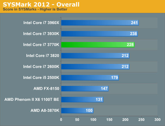 SYSMark 2012—Overall