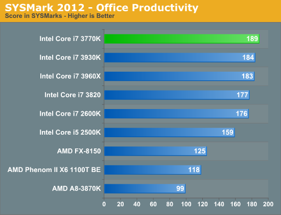 SYSMark 2012—Office Productivity
