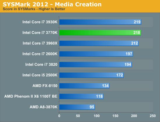 SYSMark 2012—Media Creation