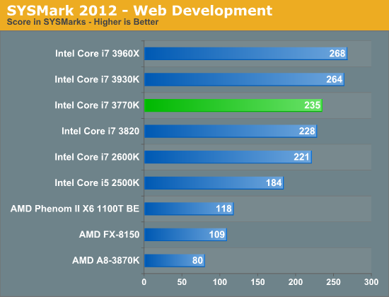 SYSMark 2012—Web Development