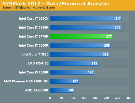 SYSMark 2012—Data/Financial Analysis