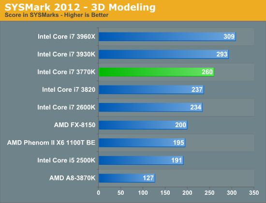 SYSMark 2012—3D Modeling