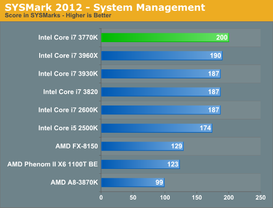 SYSMark 2012—System Management