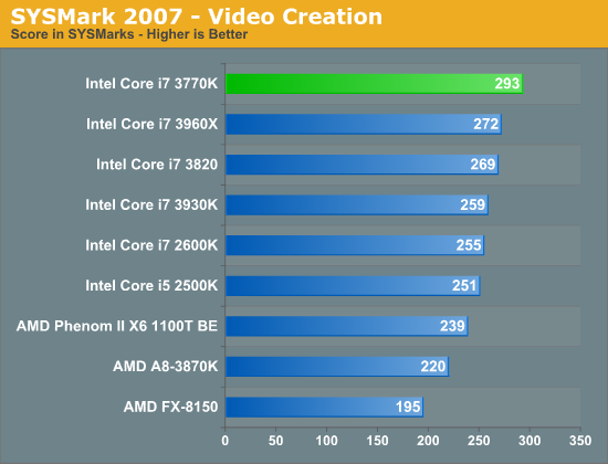 SYSMark 2007 - Video Creation