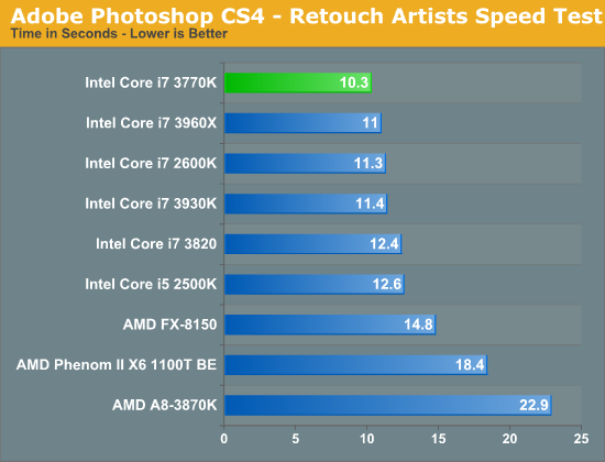 Adobe Photoshop CS4—Retouch Artists Speed Test
