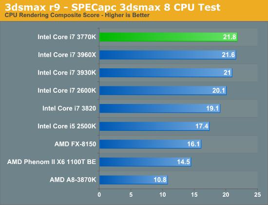 3dsmax r9—SPECapc 3dsmax 8 CPU Test
