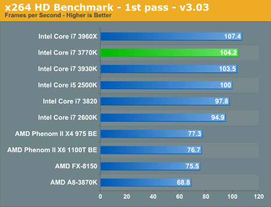 x264 HD Benchmark - 1st pass - v3.03