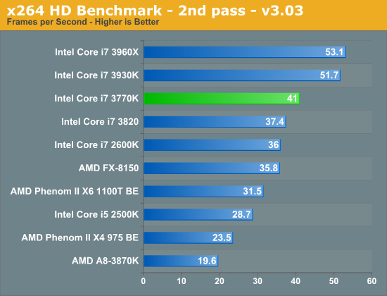 x264 HD Benchmark - 2nd pass - v3.03