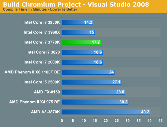 Build Chromium Project—Visual Studio 2008