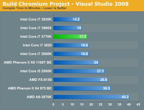 Build Chromium Project - Visual Studio 2008