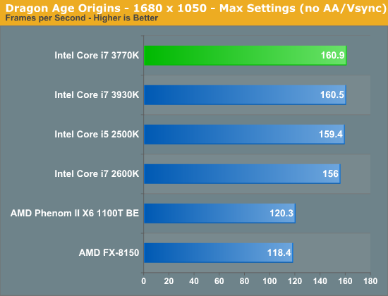 Dragon Age Origins - 1680 x 1050 - Max Settings (no AA/Vsync)