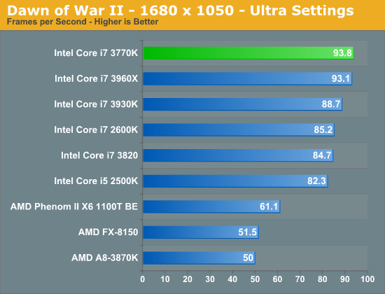 Discrete GPU Gaming Performance - The Intel Ivy Bridge (Core
