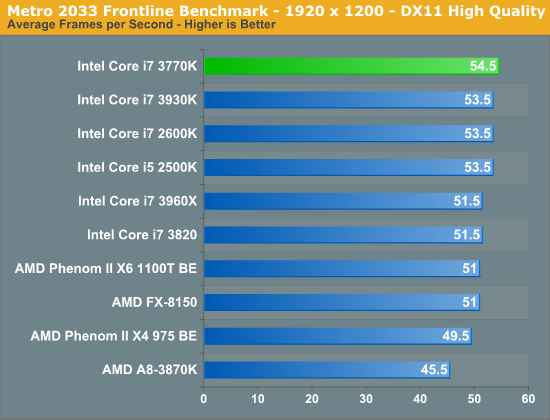 Metro 2033 Frontline Benchmark - 1920 x 1200 - DX11 High Quality
