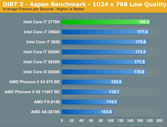 DiRT 3 - Aspen Benchmark - 1024 x 768 Low Quality