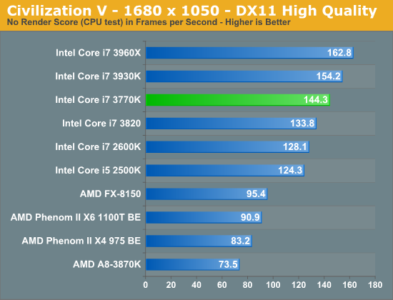 Civilization V - 1680 x 1050 - DX11 High Quality