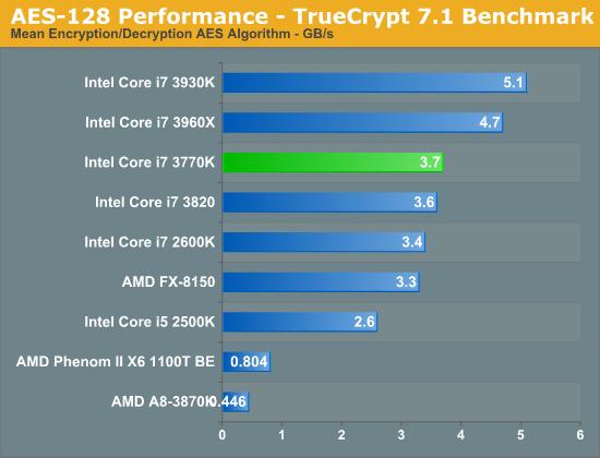 AES-128 Performance - TrueCrypt 7.1 Benchmark