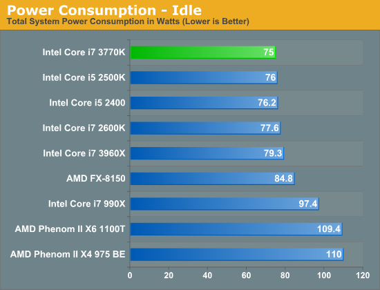 Power Consumption—Idle