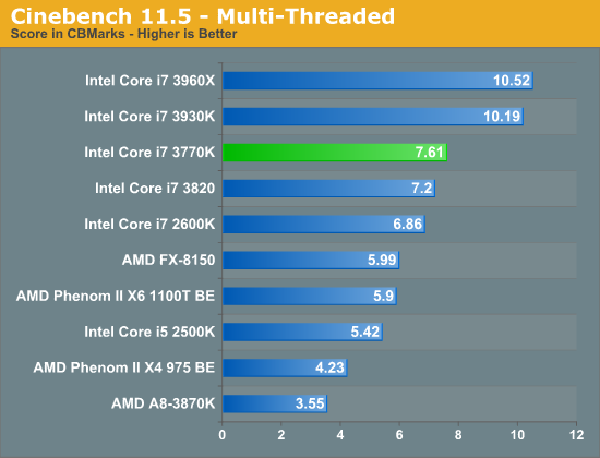 Cinebench 11.5—Multi-Threaded