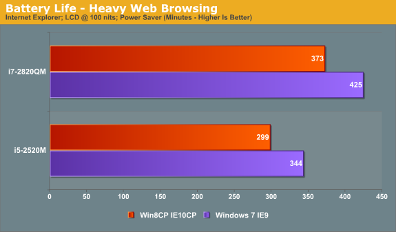Battery Life—Heavy Web Browsing