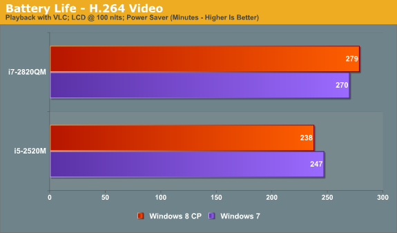 Battery Life—H.264 Video