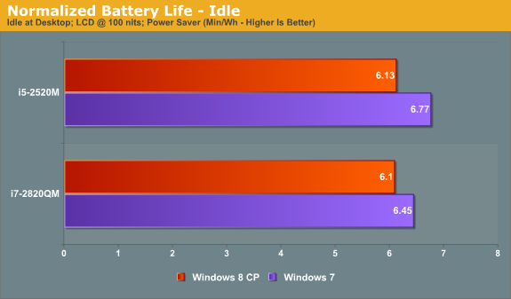 Relative Battery Life—Idle