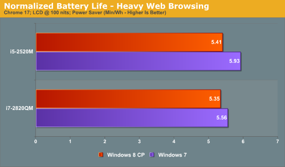 Relative Battery Life—Heavy Web Browsing