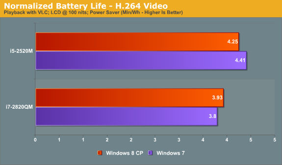 Relative Battery Life—H.264 Video