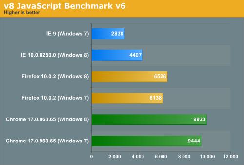 v8 JavaScript Benchmark v6