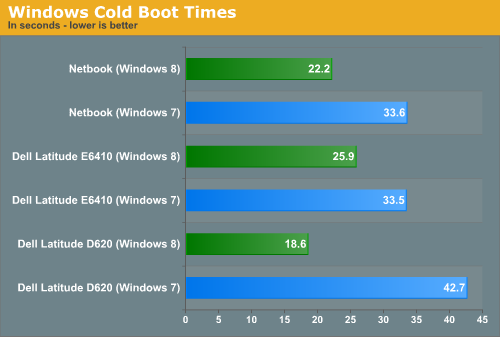 Windows Cold Boot Times