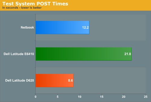Test System POST Times