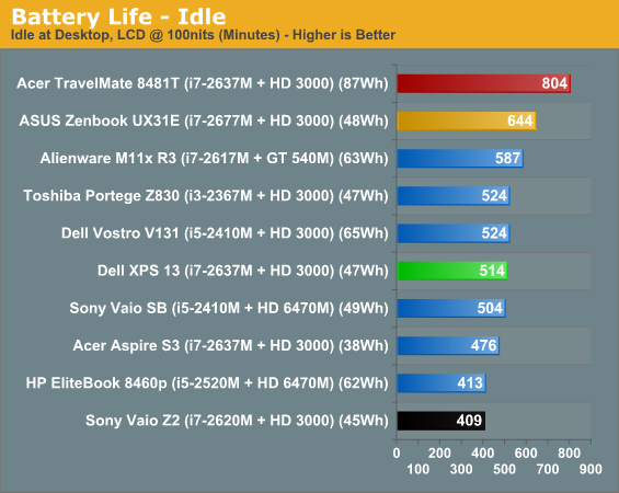 Battery Noise And Heat Dell Xps 13 A Different Kind Of Ultrabook