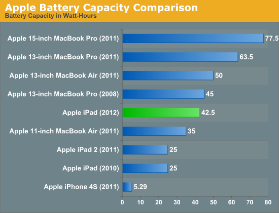 Apple Battery Capacity Comparison