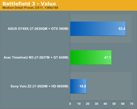 Battlefield 3 - Value