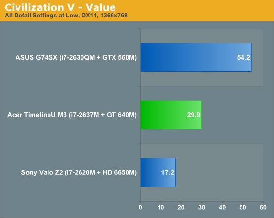 Civilization V - Value