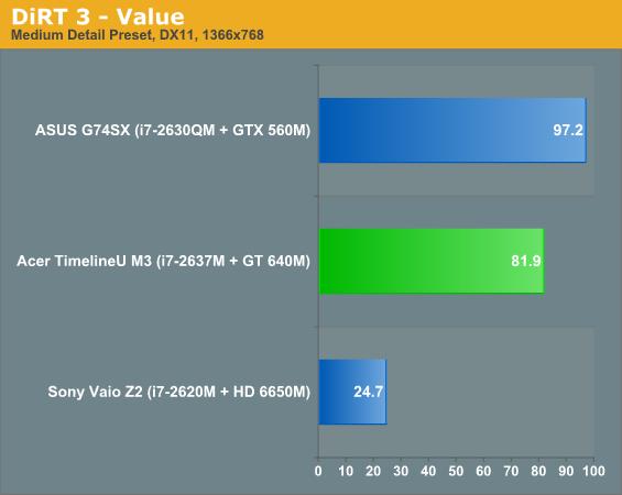 DiRT 3 - Value