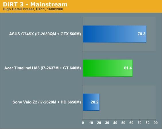 DiRT 3 - Mainstream