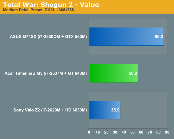 Total War: Shogun 2 - Value