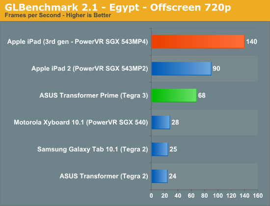 GLBenchmark 2.1—Egypt—Offscreen 720p