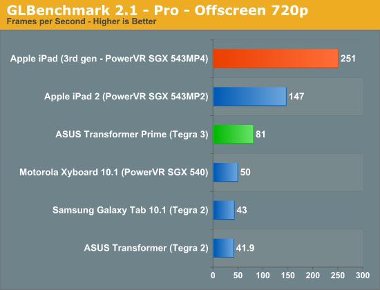 GLBenchmark 2.1—Pro—Offscreen 720p