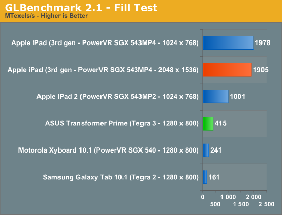 GLBenchmark 2.1—Fill Test
