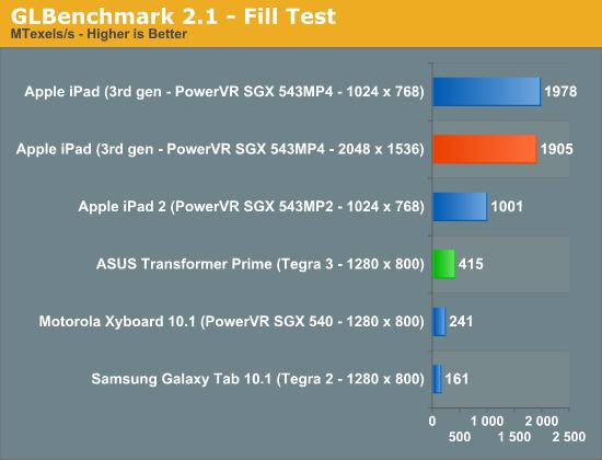 GLBenchmark 2.1—Fill Test